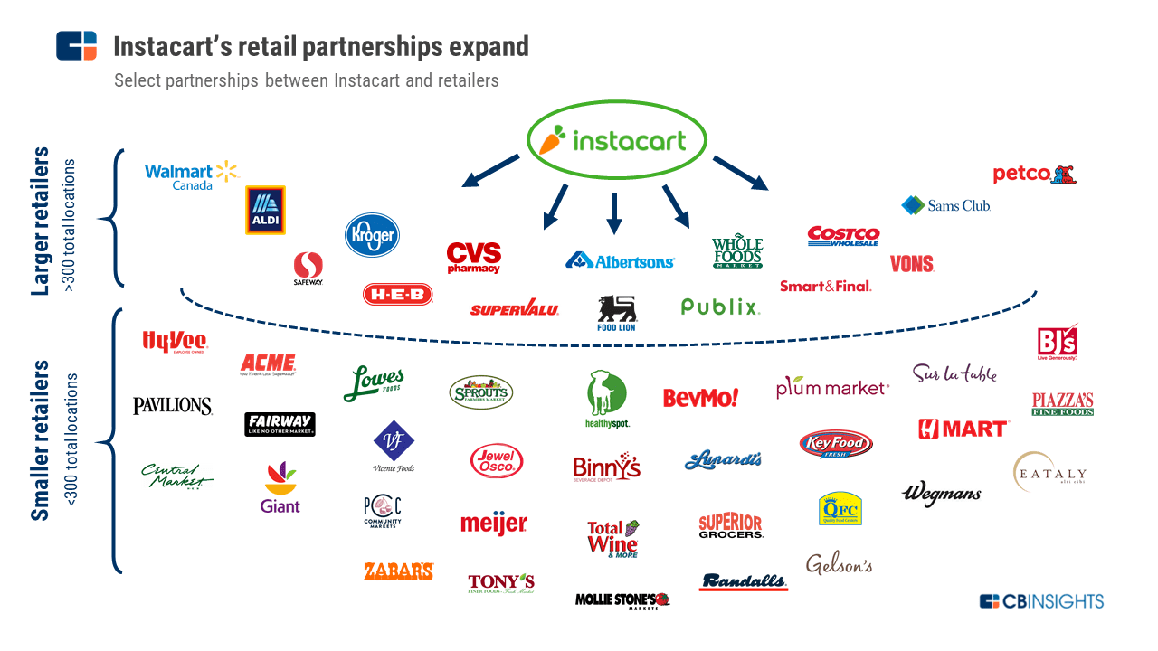 how does instacart work