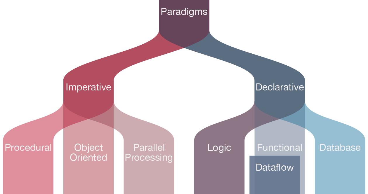 types of programming languages