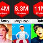 most disliked video on YouTube