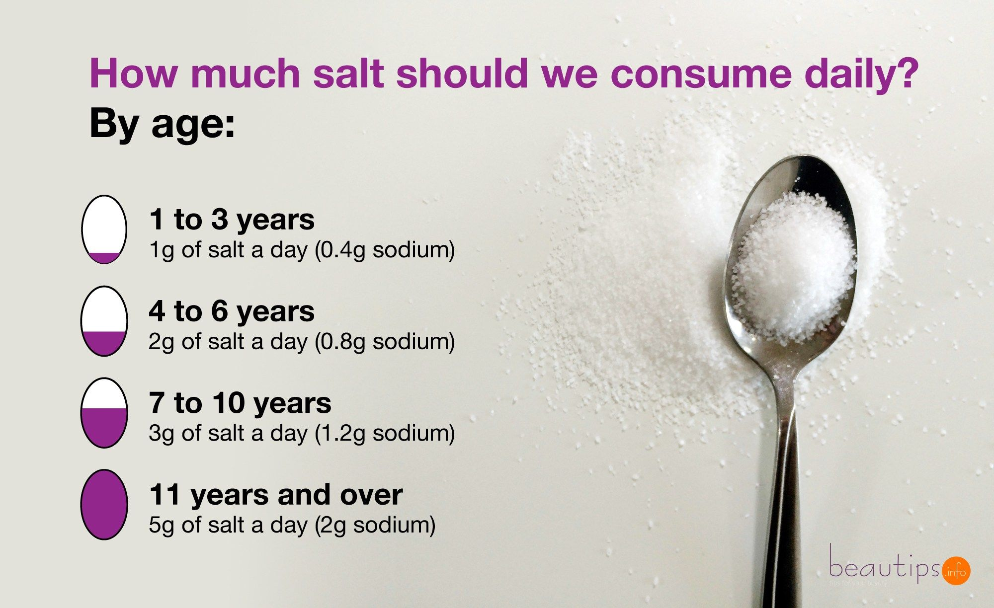how much sodium per day