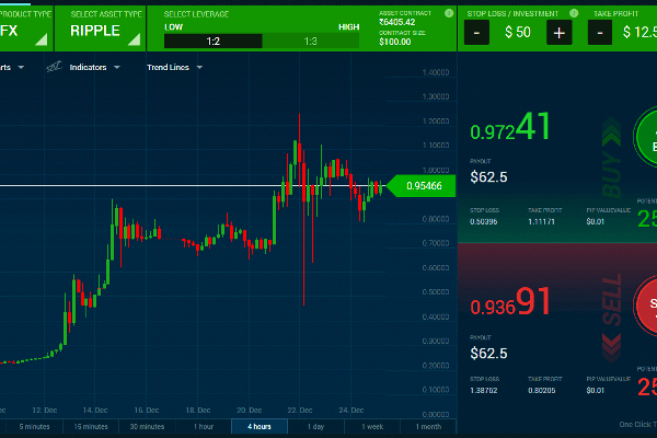 Exploring automated trading system