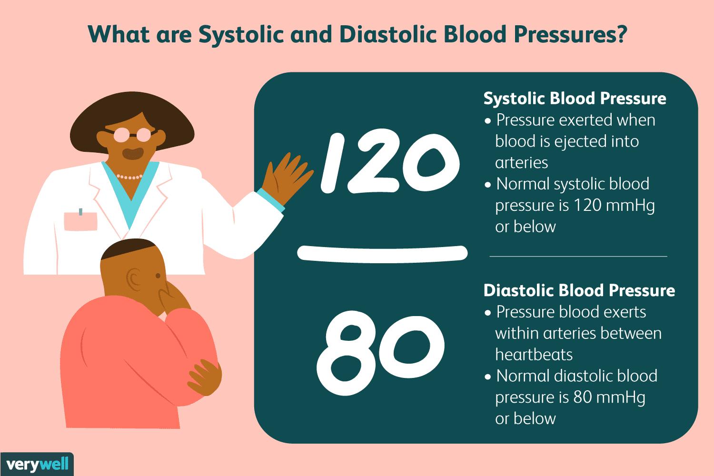 high systolic low diastolic