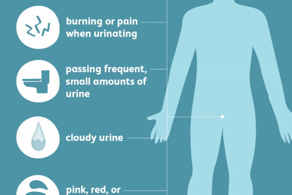 signs of a uti