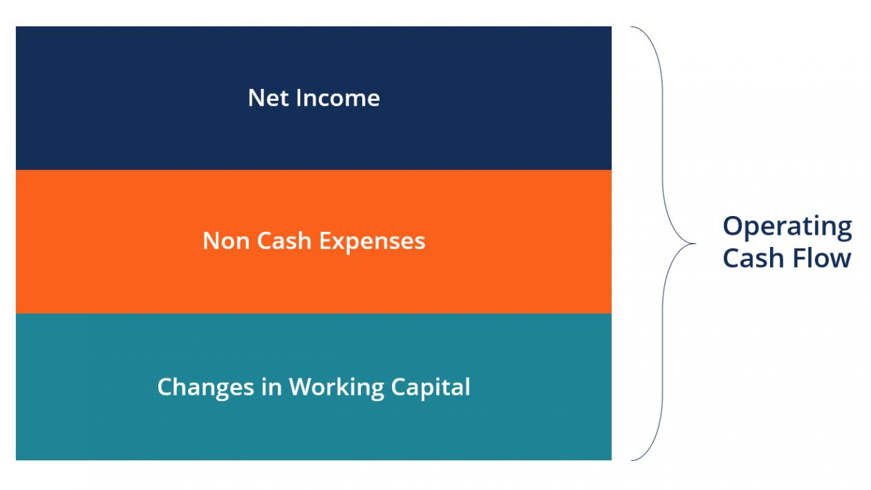 The operating cash flow formula