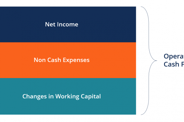 The operating cash flow formula